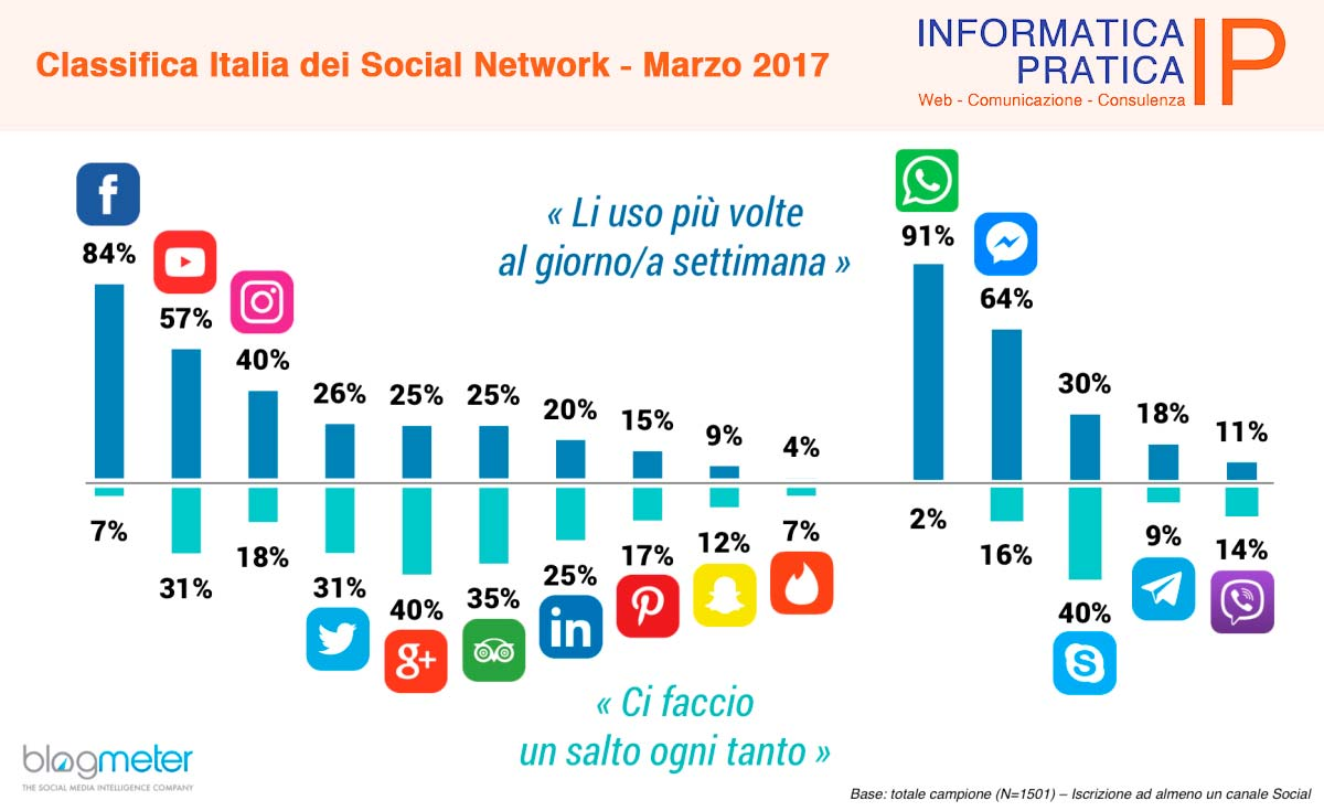 Classifica-Italia-dei-Social-Network-Marzo-2017.jpg
