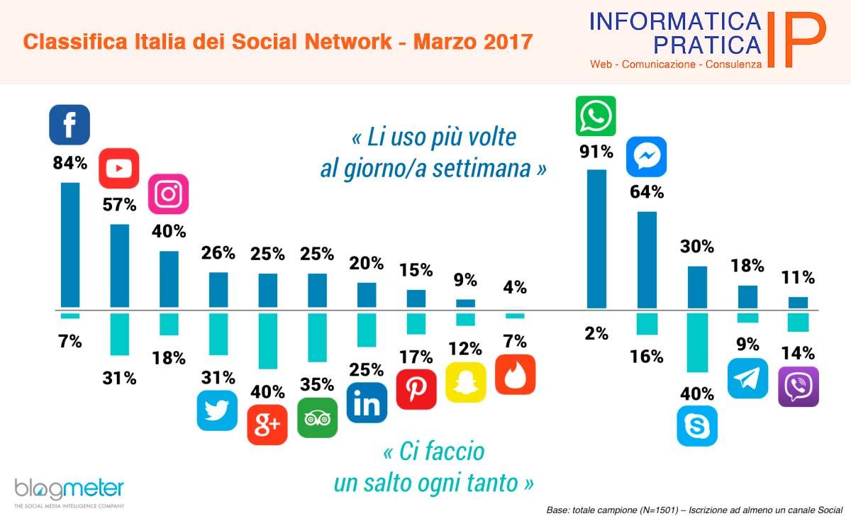 Classifica Italia dei Social Network